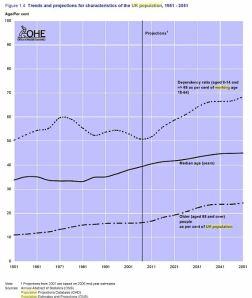 UK Population