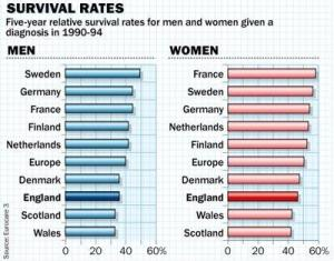 Cancer Survival rates Europe