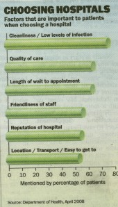 choosing hospitals
