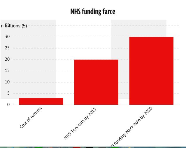 Funding Black Hole NHS