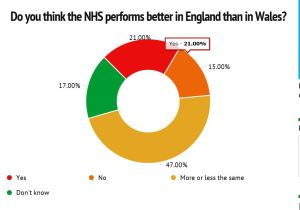 NHS confidence Wales cf England