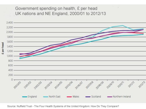Health spend per head 2000 to 2013