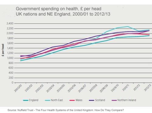 Health spend per head 2000 to 2013
