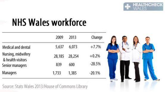 NHS workforce 2013