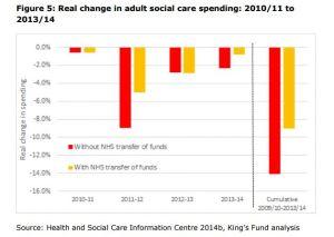 Socialcare psending