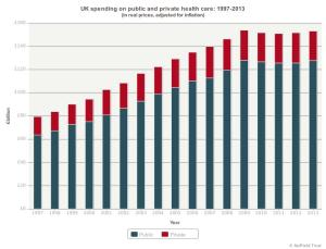 UK spending on public and private health care 1997-2013