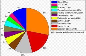 UK Welfare State spend