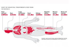Cost of Treatments