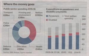 Expenditure 2016