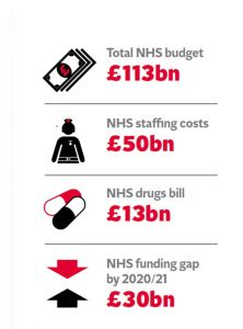 NHS budget breakdown