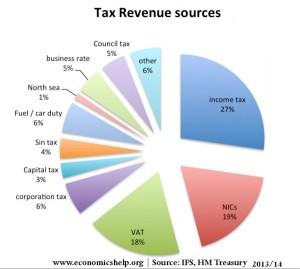 tax-pie-chart-600x539