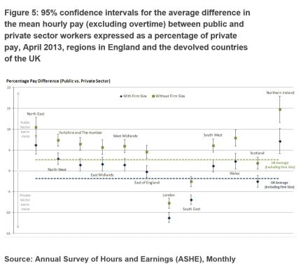 UK Regions Hourly pay diff