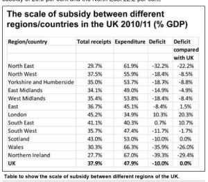 Wales Subsidy